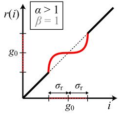 inverse-scurve