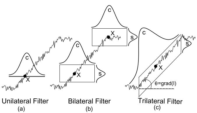 trifilter